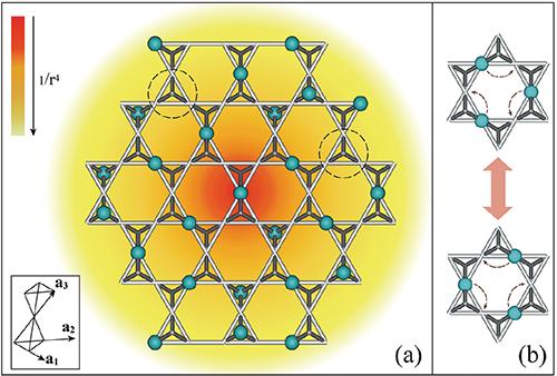 阻挫磁体量子蒙特卡洛研究