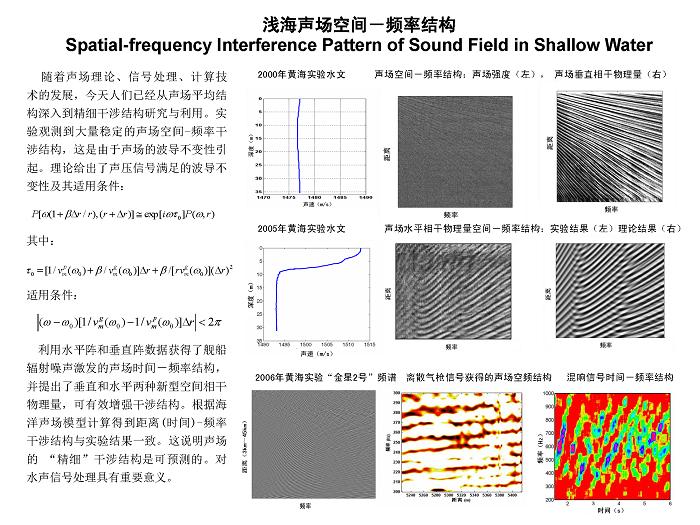 成果3 浅海声场空间频率结构
