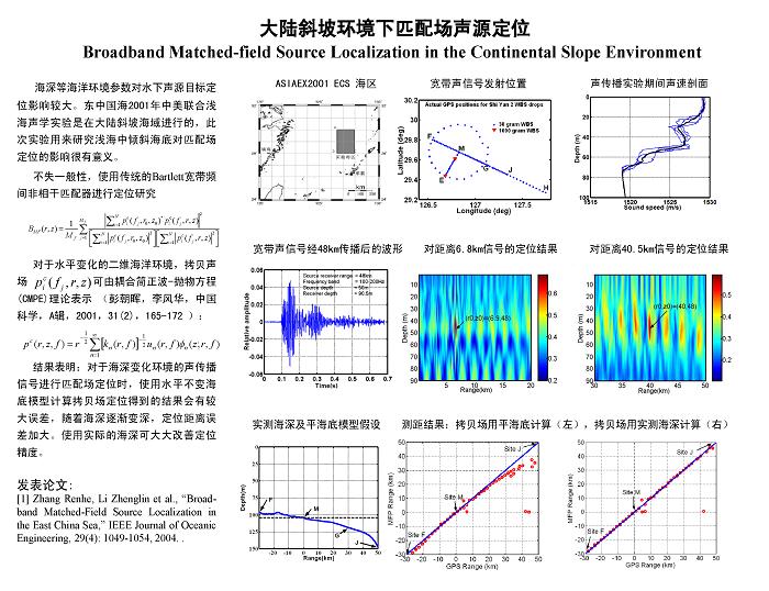 成果4 大陆斜坡环境下匹配场声源定位