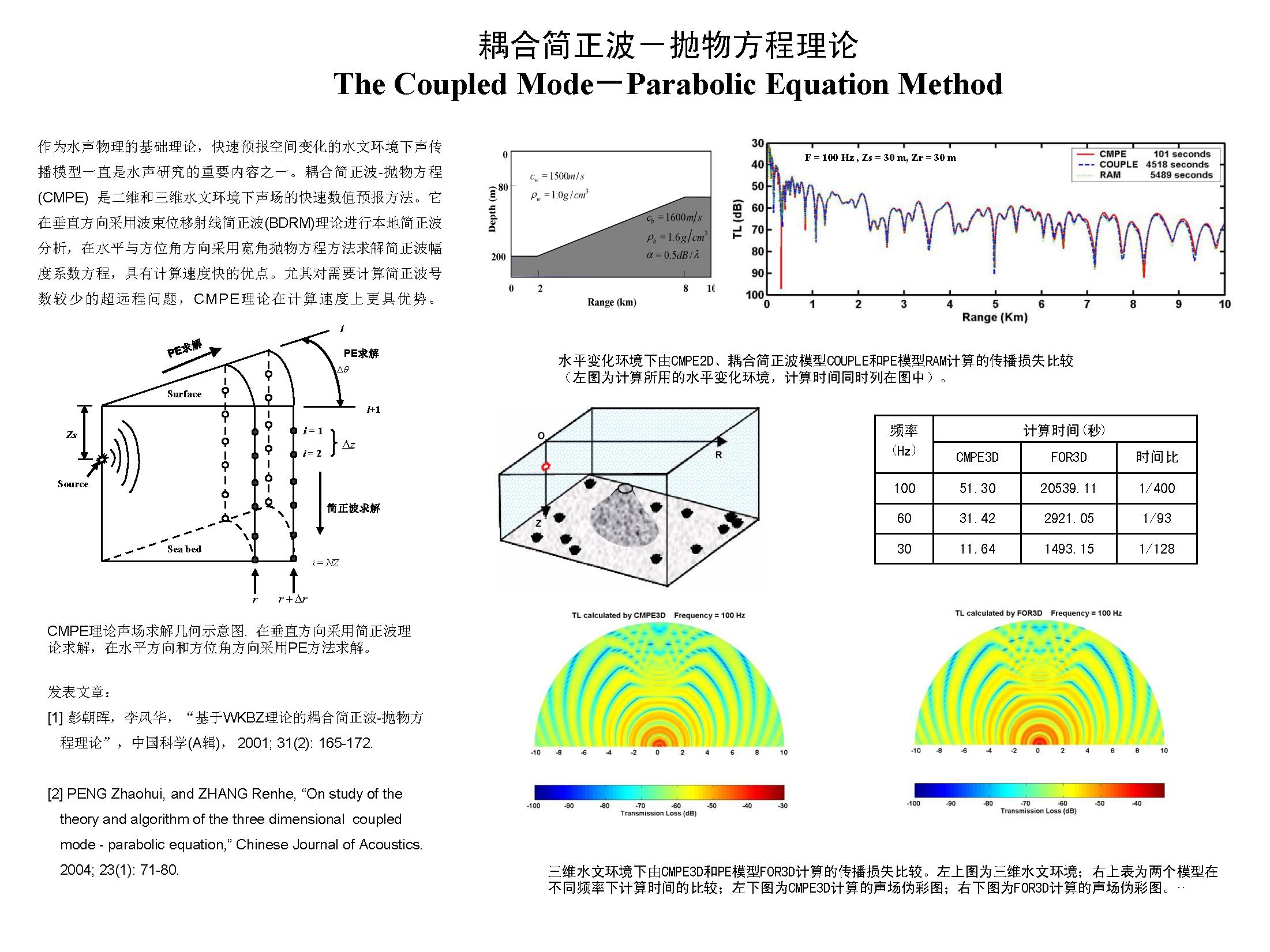 耦合简正波抛物方程理论
